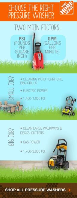 choose-the-right-pressure-washer