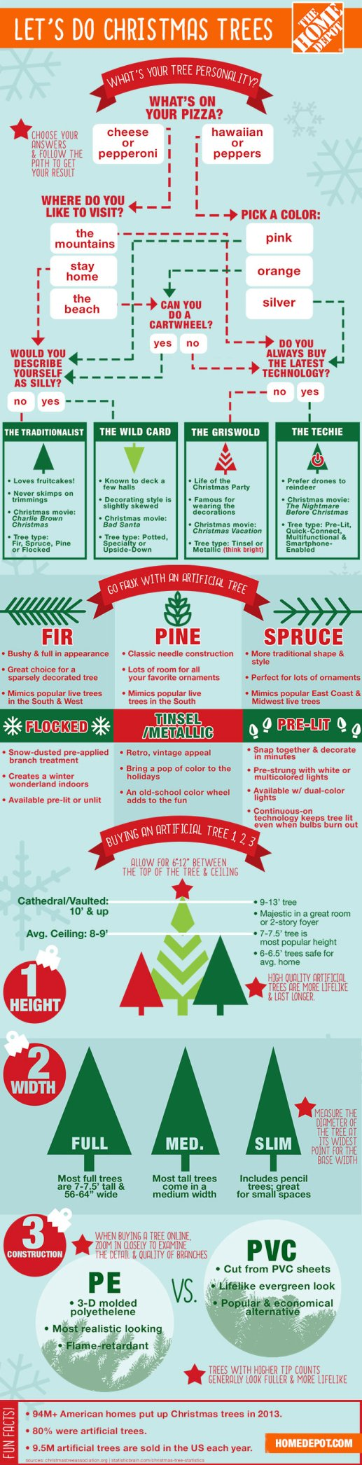 Christmas-Tree-Infographic-with-Personality-Quiz