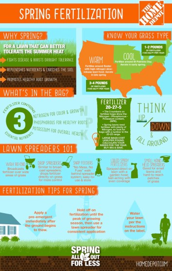 Spring Infographic